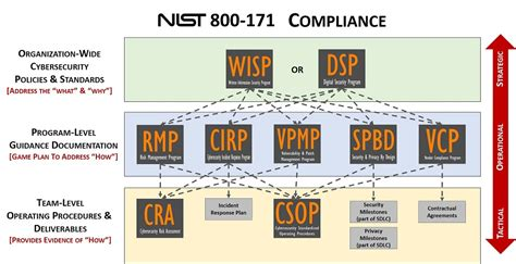 Nist 800 171 Compliance Solutions Compliance Criteria Nist 800 171 Ssp Template