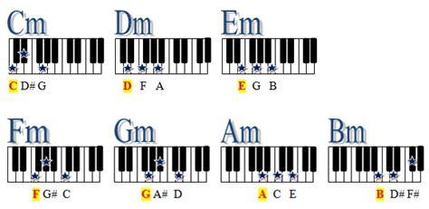 kunci gitar minor fm f m gbm belajar teknik bermain chord yg trik belajar keyboard kord keyboard minor