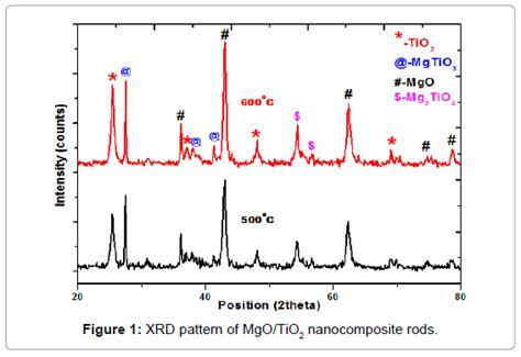 xrd pattern peak synthesis and characterization of mgo tio2 nanocomposites