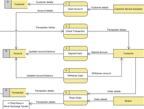 draw data flow diagram data flow diagram with exles securities trading platform
