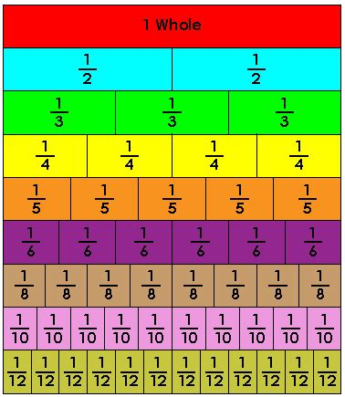28 bar diagram for fractions choice image how to guide and bar diagram for fractions choice image how to guide and fraction bar strips numbers and operations ccuart Images