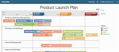 product development roadmap building your product roadmap from scratch