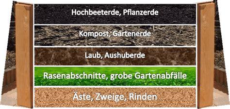 Aufbau Eines Hochbeetes Im Garten 2372 by Hochbeet