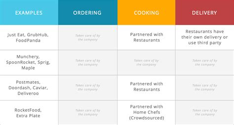 Catering Kitchen Design by Food On Demand Business Models Of Meal Delivery Startups