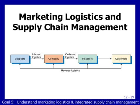 After Mba In Logistics And Supply Chain Management by Learning Goals Why Companies Use Distribution