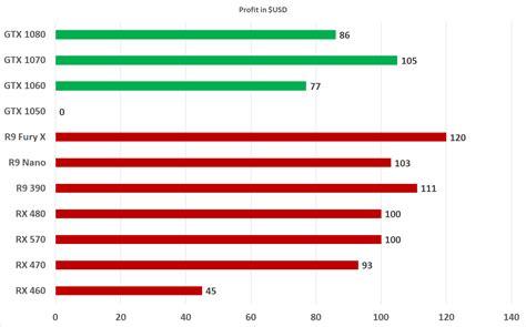 best gpu ethereum mining gpu hashrate performance roundup