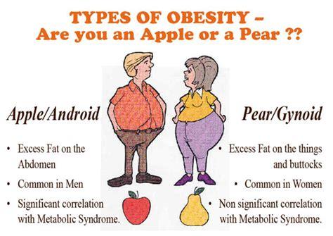 android vs gynoid الدهون عند الرجال والنساء وخطر الكرش وطرق التخلص منه