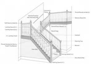 Definition Of Banister Select Your Stairway Parts Stair Information