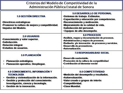 Modelo Curriculum Vitae Ministerio Economia Y Competitividad C 225 Psulas De Competitividad Y Excelencia Modelo De Competitividad