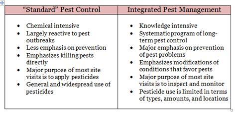 Simple Floor Plan Program school integrated pest mangement