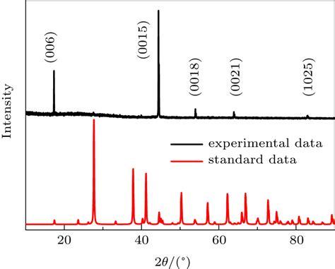 xrd pattern quality influence of vacuum degree on growth of bi 2 te 3 single