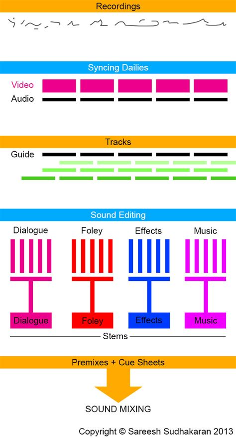 post production workflow chart the post production audio guide part one sound editing