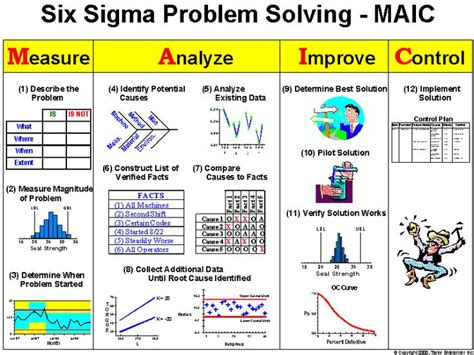 design for manufacturing problems 149 best lean six sigma images on pinterest productivity