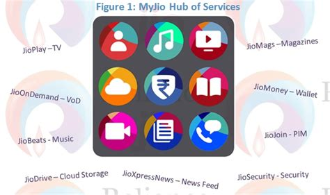 Play Store Jio Jio Apps Pip Whatsapp On Play Kerala365