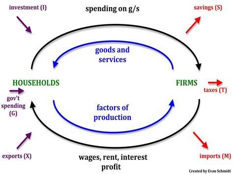 a circular flow diagram is a model that circular flow model uneasy money