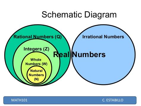 schematic diagram of real number system schematic diagram of real number system real number
