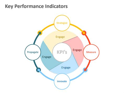 key performance indicators templates performance indicator editable powerpoint presentation