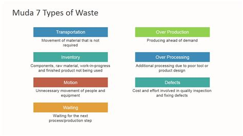 7 Types Of I by Muda 7 Types Of Waste Powerpoint Template Slidemodel