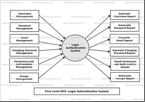 data flow diagram for login login authentication system dataflow diagram