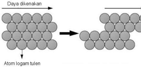Contoh No Tulen by My Learning Content 8 1 Sifat Aloi Dan Kegunaannya