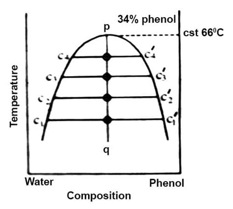 water phenol phase diagram liquid liquid equilibria in partially miscible systems