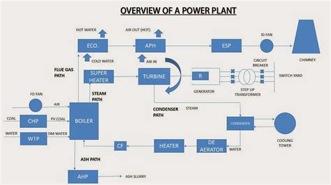 typical layout of thermal power plant in pdf thermal power plant diagram pdf www pixshark com