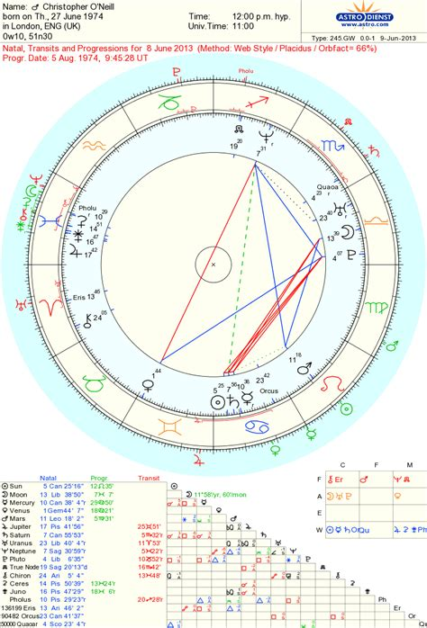 Saturn synastry marriage