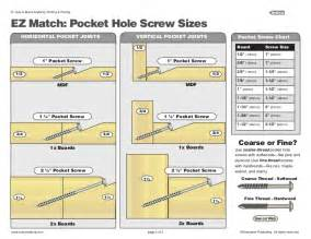 Charging Station Plans by Pocket Hole Chart