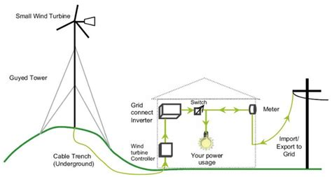 small wind turbine wiring diagram efcaviation