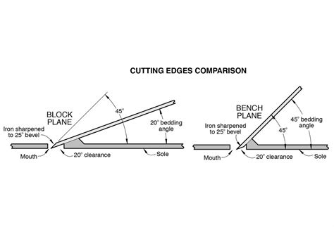 how to razor the sides of an angled bob block plane basics