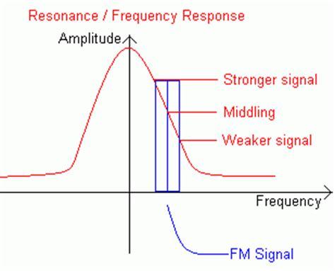 slope detector knowcrazy fm demodulators