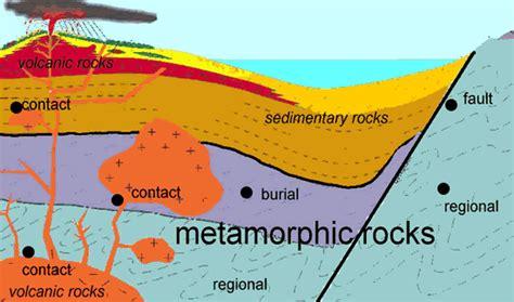 diagram of metamorphic rock metamorphic rockformation 点力图库