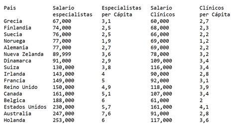 cuanto pagan alos soldados argentina 2016 m 233 dicos argentinos entre los peores pagos del mundo
