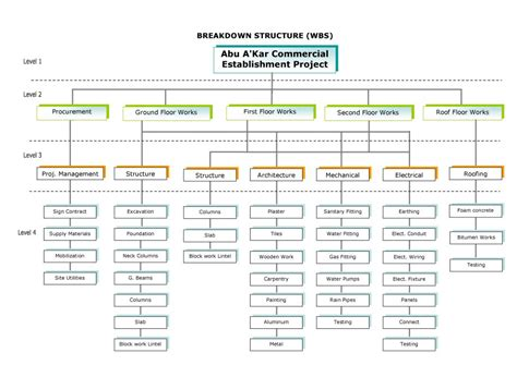 30 Work Breakdown Structure Templates Free Template Lab Wbs Chart Template