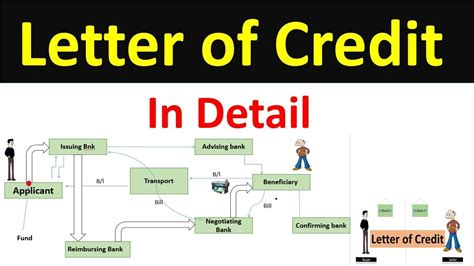Letter Of Credit Margin Meaning letter of credit lc letter of credit lc letter of