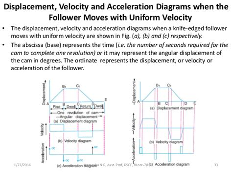 how to draw velocity and acceleration diagram design and drawing of profiles