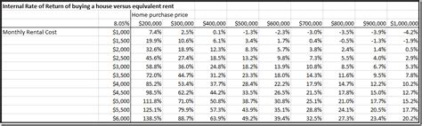 house buying calculator spreadsheet make a buy vs rent calculator spreadsheet spreadsheetsolving