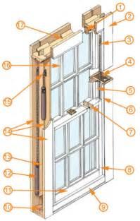 Sash Window Parts Sash Windows 101 Sash Smart