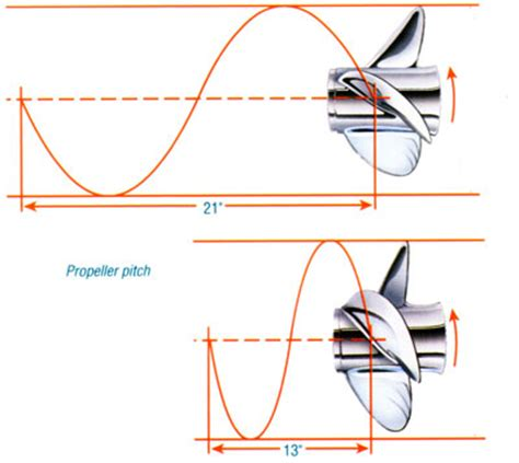 boat propeller pitch and diameter understanding propeller pitch boats