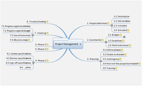 Mind Map Exles Gannt Chart Exles Wbs Exles Matchware Mindview Project Management Mind Map Template