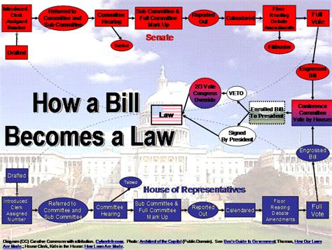 how a bill becomes a flowchart for the legislative process