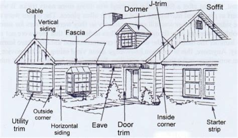 House Structure Parts Names | outside house parts names drawing below shows the