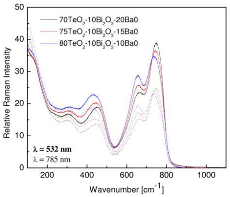 raman cross section osa estimation of peak raman gain coefficients for
