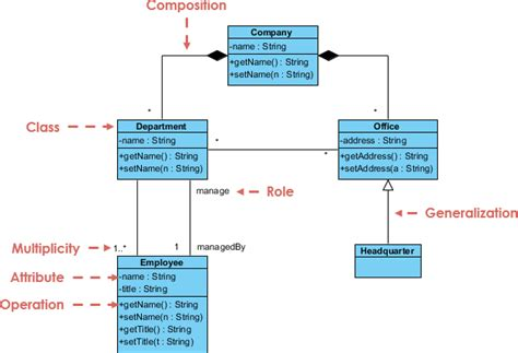 membuat class diagram dengan visual paradigm company structure visual paradigm community circle