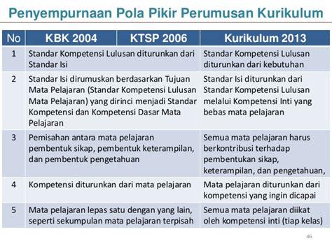 Implementasi Kurikulum 2006 implementasi kurikulum pendidikan nasional 2013