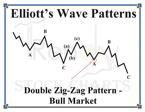 double zig zag pattern sirius xm holdings siri 1 30 2014 why i m selling into