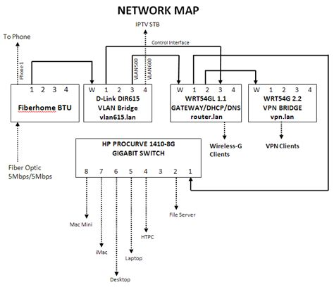 home network setup grace abundant