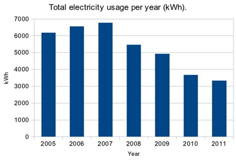 average kwh usage per year halving our electricity usage lauracowen co uk