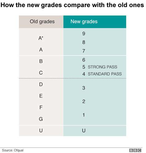 new grade 9 1 gcse 1782947760 gcses how do the new 9 1 grades work bbc news