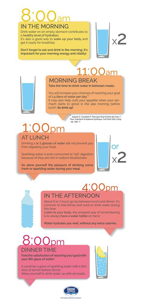 Best Times To Drink Water Infographic When Is The Best Time To Water My Vegetable Garden